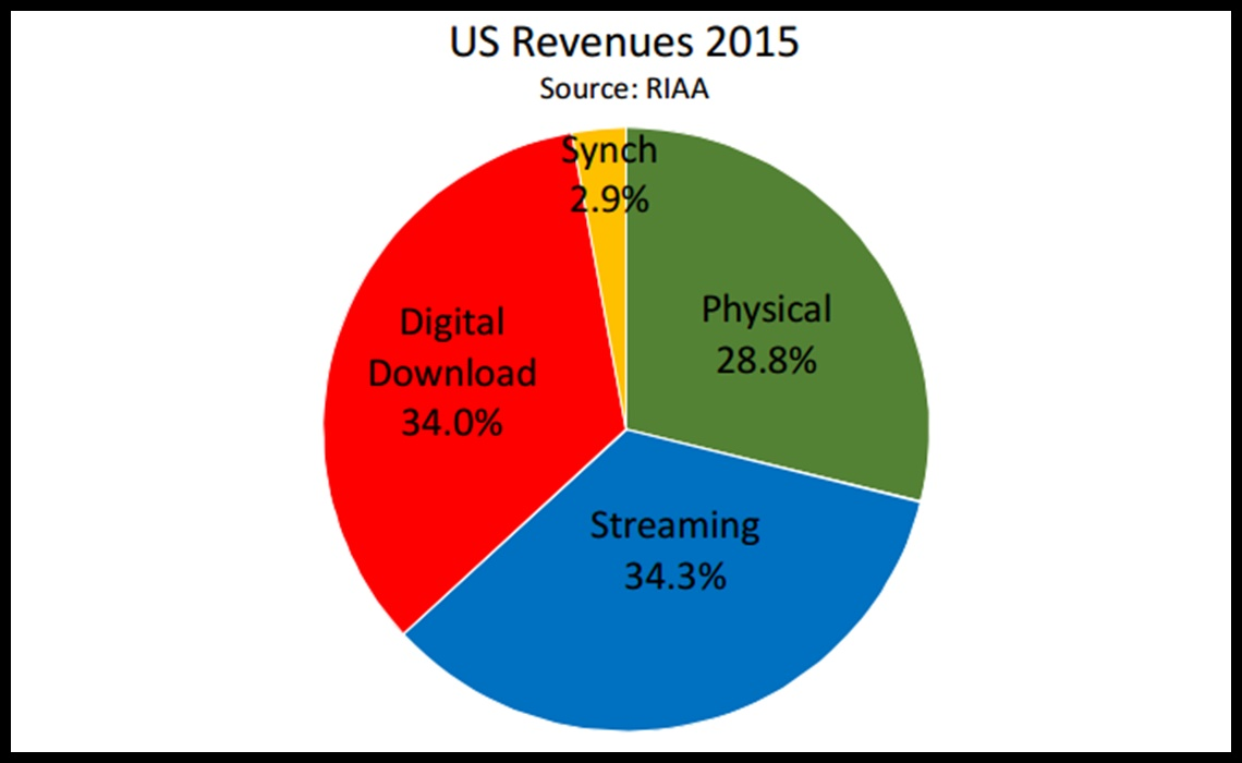 Music Industrys Streaming Revenue Eclipses Download Revenue But