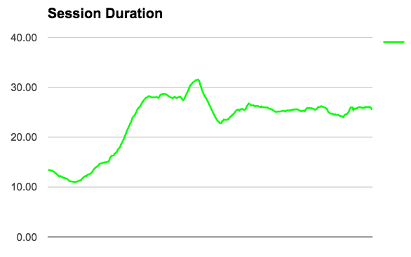 Channel Frederator's 28-Day Session Duration since January 1, 2015