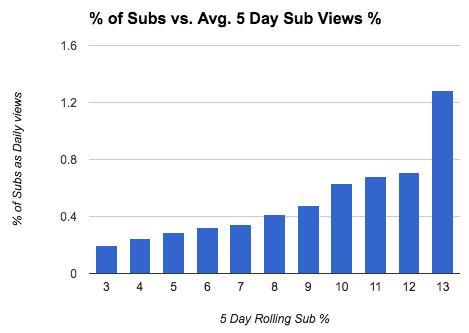 11-Percentage-of-subs-vs-rolling-five-day