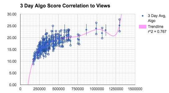 13-Algorithm-Score-2