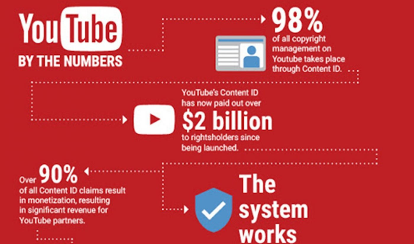 YouTube Says It Has Now Paid Out $2 Billion Through Content ID [Infographic]