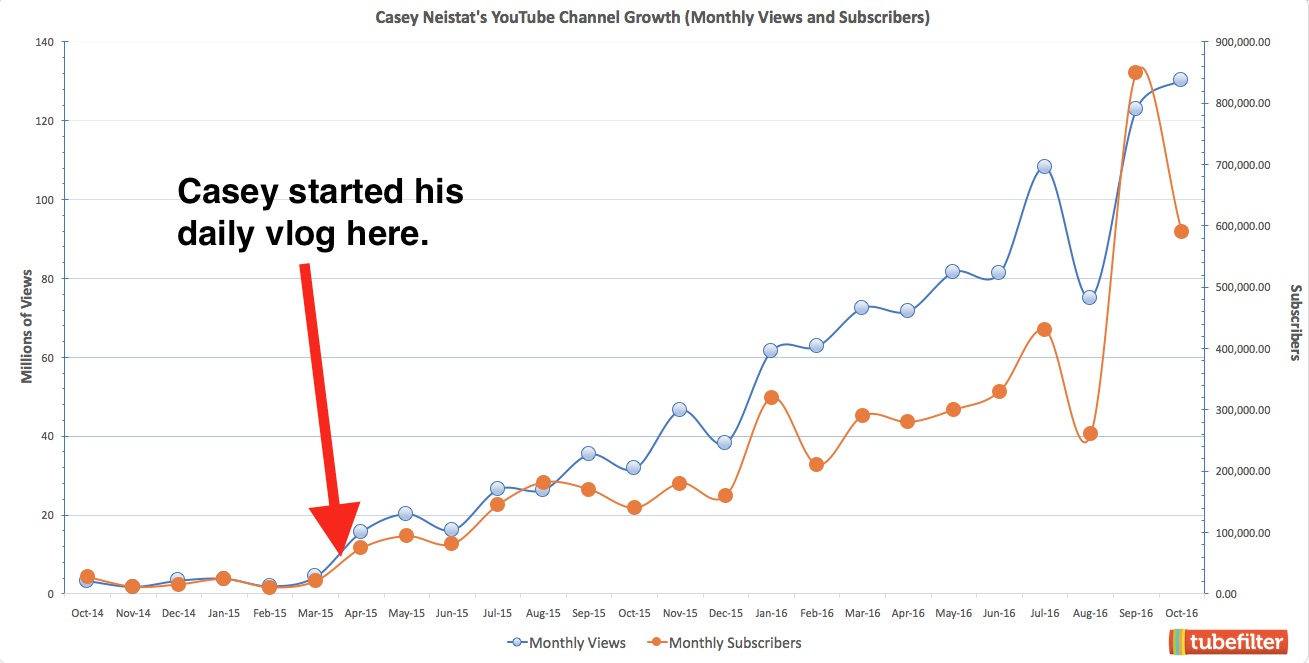 casey-neistat-youtube-growth-chart