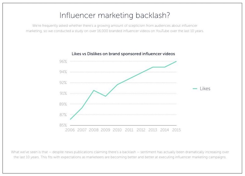 influencer-marketing-sentiment