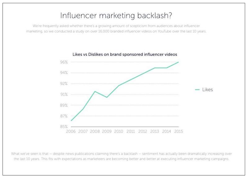 influencer-marketing-sentiment