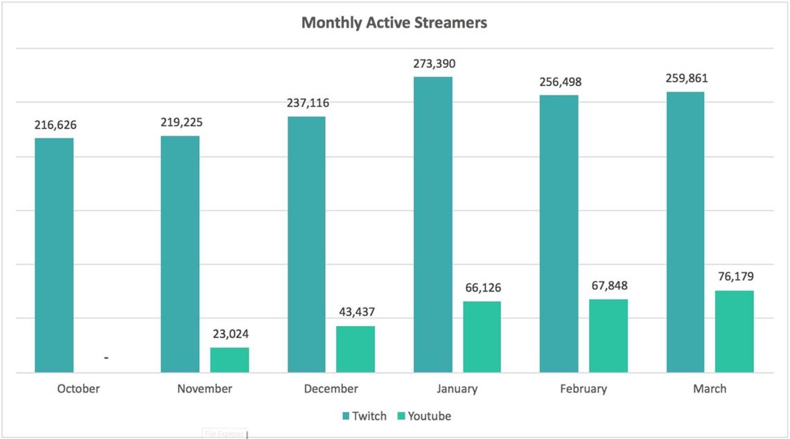 twitch-youtube-chart