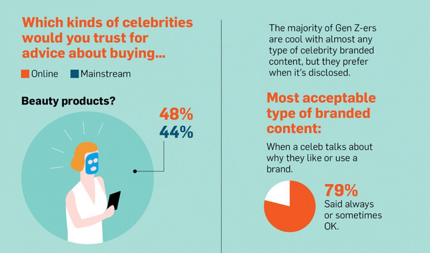 Survey: Majority Of Gen Z Respondents Are OK With Branded Content, Even When It's Done Poorly