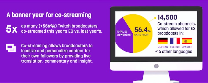Twitch Beat Its All-Time Concurrent Viewer Record At E3 This