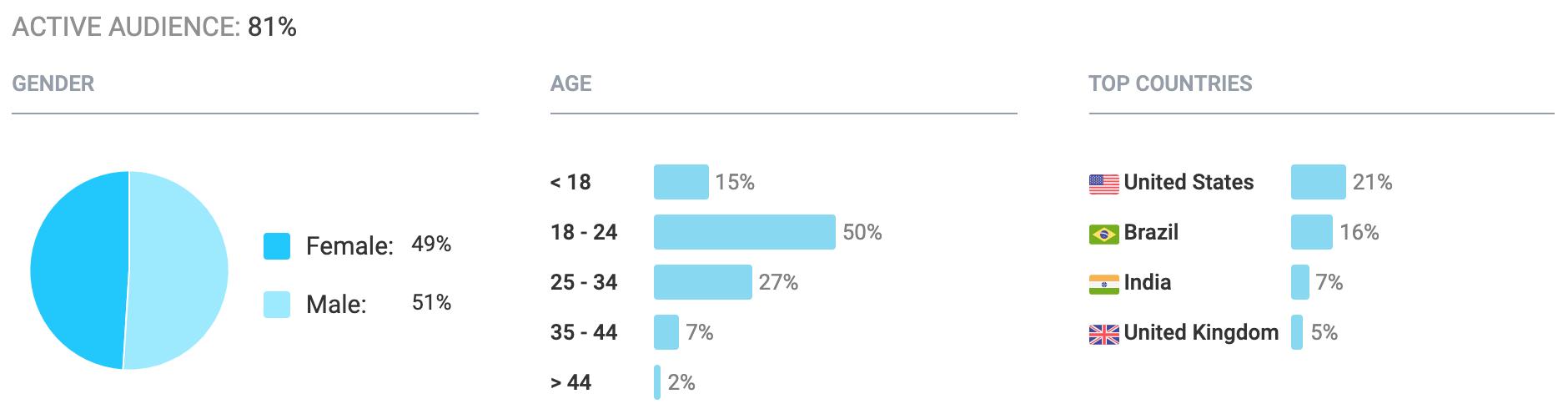 Social Video Strategy Spotlight: How Netflix, Amazon, And