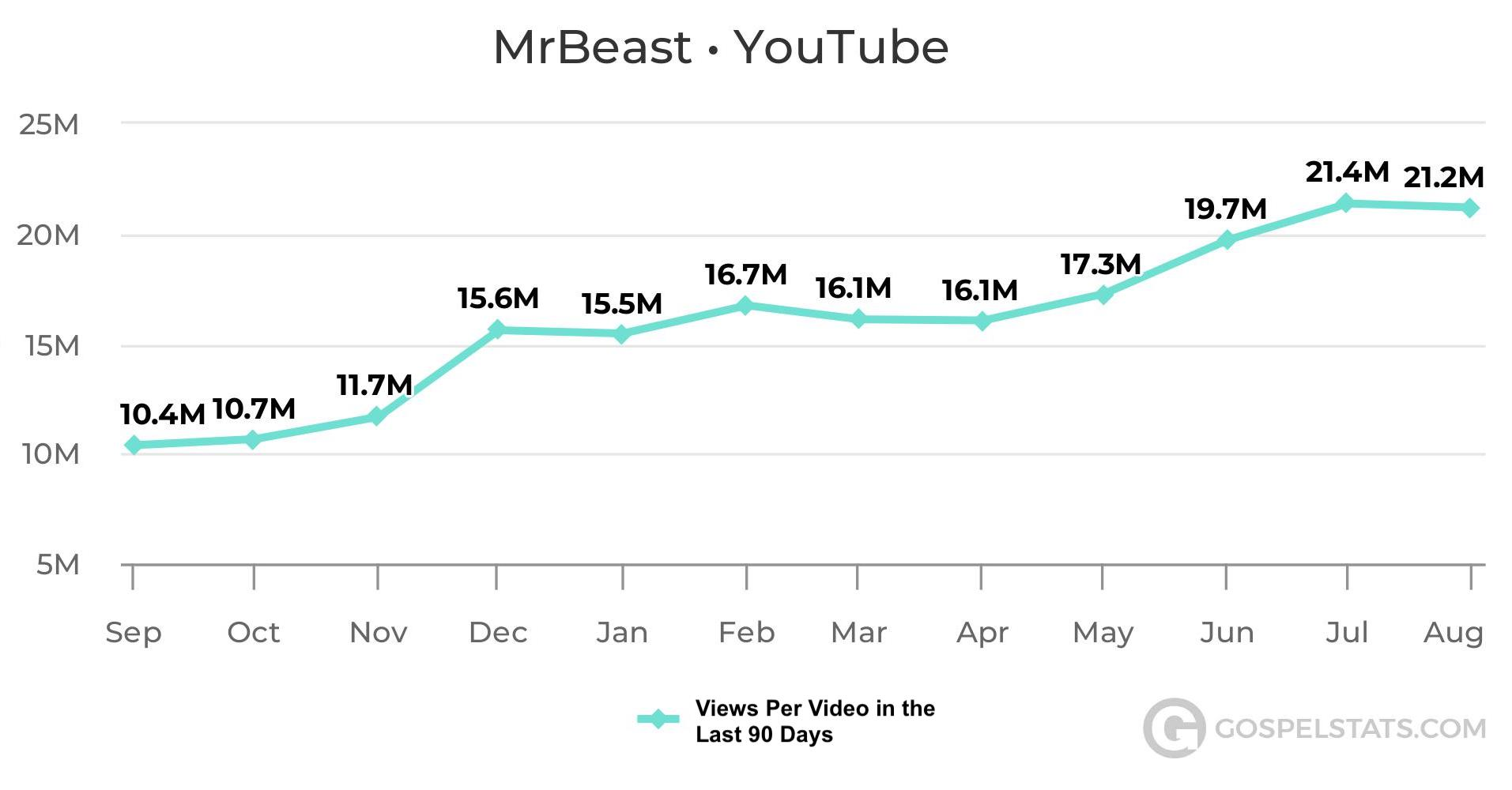 Every Single Video Mrbeast Has Made In The Past Year Got More Than 10 Million Views Tubefilter Learn how rich is he in this year and how he spends money? every single video mrbeast has made in