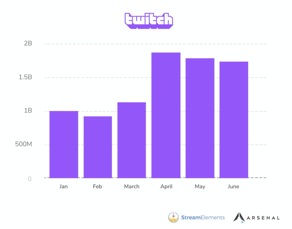 Twitch viewership first half of 2020